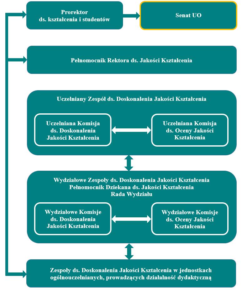 Struktura systemu doskonalenia jakości kształcenia